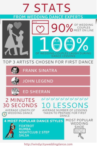 7 Stats from Wedding Dance Experts Ballroom Dance lessons