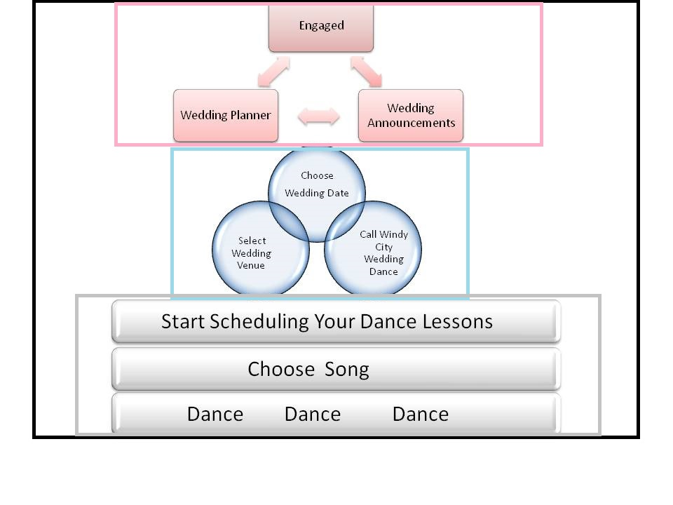 Wedding Dance info graphic