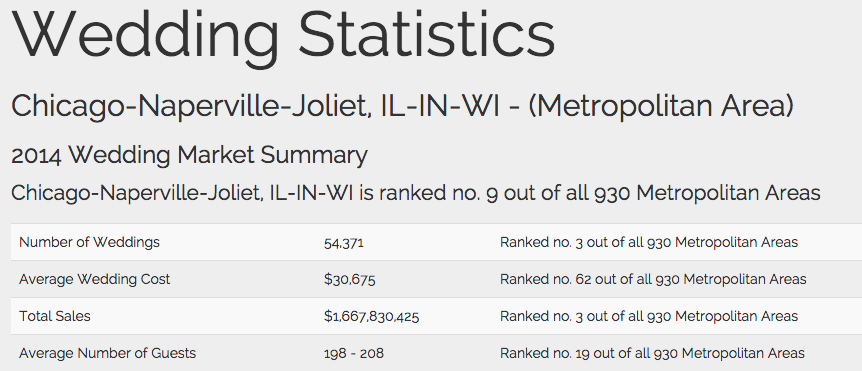Image of  Chicago Metropolitan Wedding Stats That Will Blow Your Mind