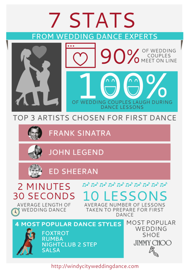 Info graphic from Windy City Wedding Dance in Chicago with cute wedding state