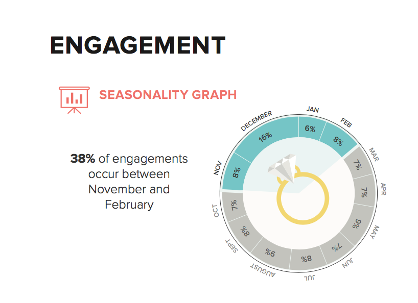 Image of 2016 Fall Engagement Season Seasonality Graph
